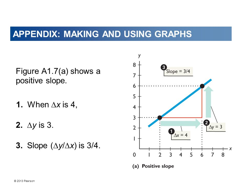 © 2013 Pearson APPENDIX: MAKING AND USING GRAPHS Figure A1.7(a) shows a positive slope.