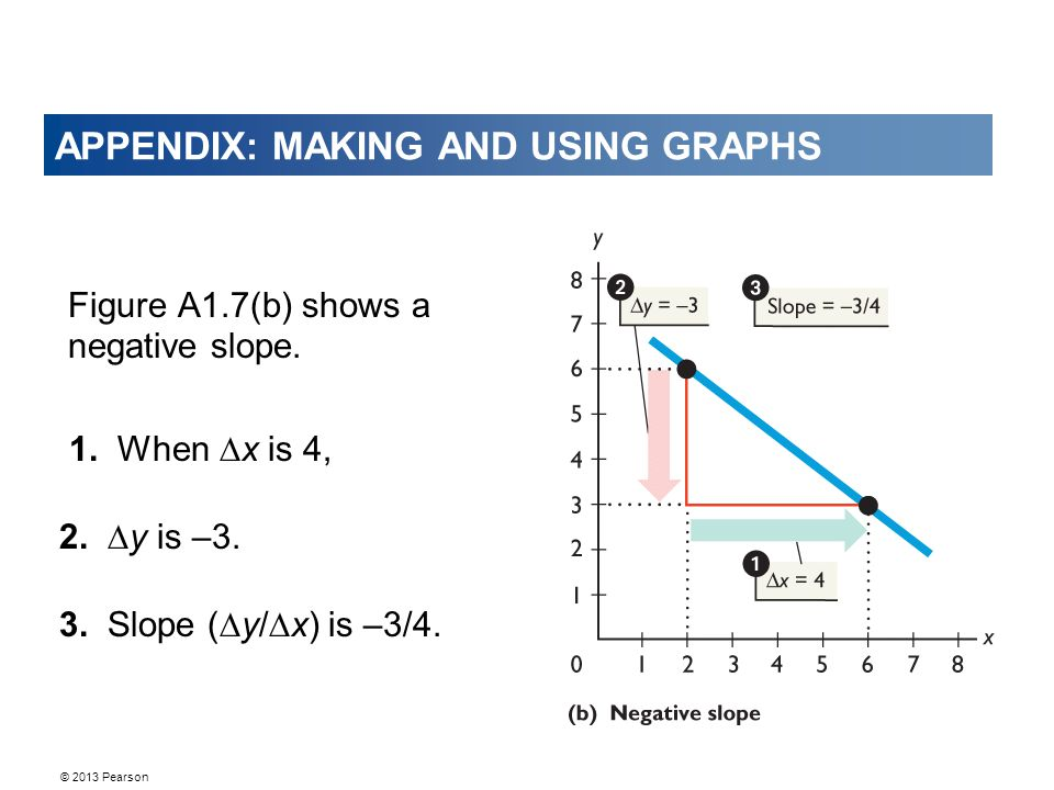 © 2013 Pearson APPENDIX: MAKING AND USING GRAPHS Figure A1.7(b) shows a negative slope. 1. When ∆x is 4, 2. ∆y is –3. 3. Slope (∆y/∆x) is –3/4.