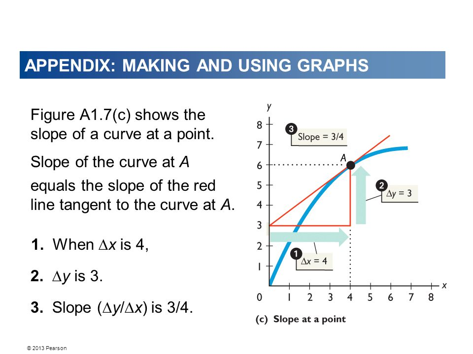 © 2013 Pearson APPENDIX: MAKING AND USING GRAPHS Figure A1.7(c) shows the slope of a curve at a point.