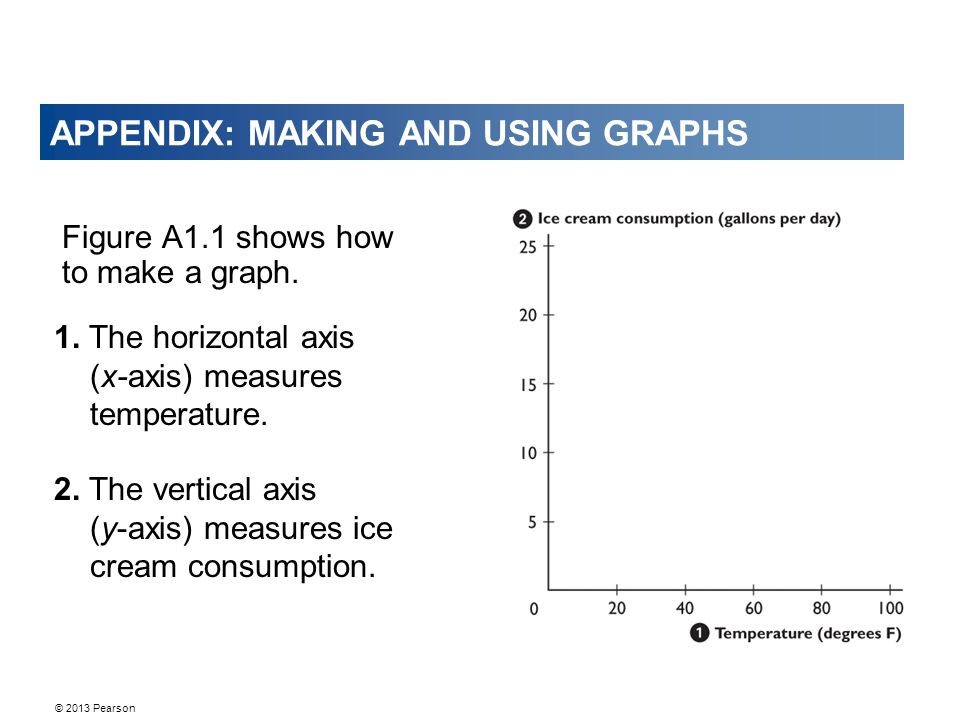 © 2013 Pearson APPENDIX: MAKING AND USING GRAPHS Figure A1.1 shows how to make a graph. 1. The horizontal axis (x-axis) measures temperature. 2. The v