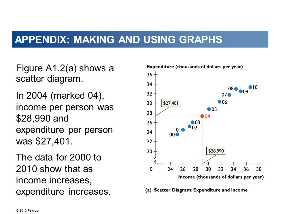 © 2013 Pearson APPENDIX: MAKING AND USING GRAPHS Figure A1.2(a) shows a scatter diagram.