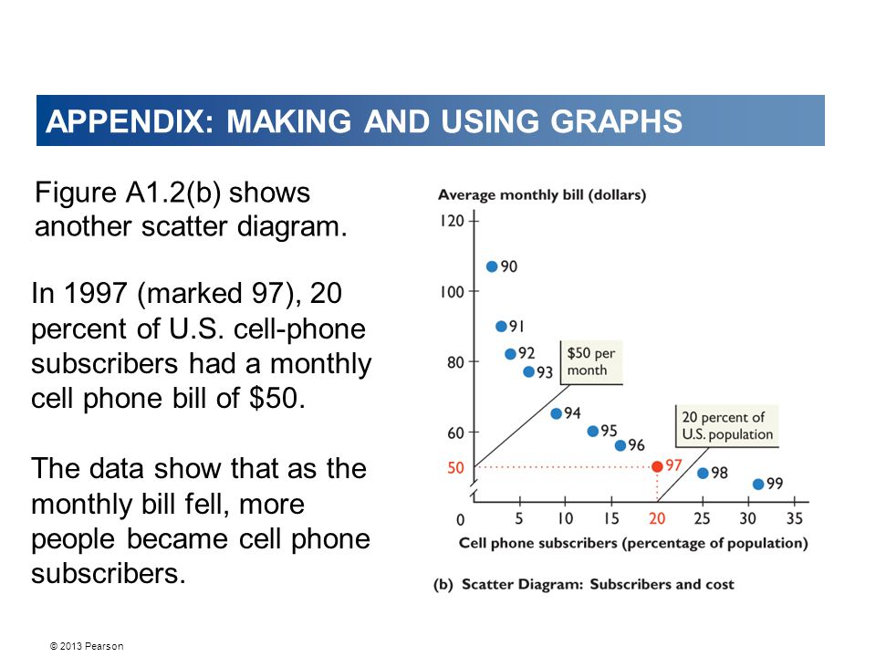 © 2013 Pearson APPENDIX: MAKING AND USING GRAPHS Figure A1.2(b) shows another scatter diagram.