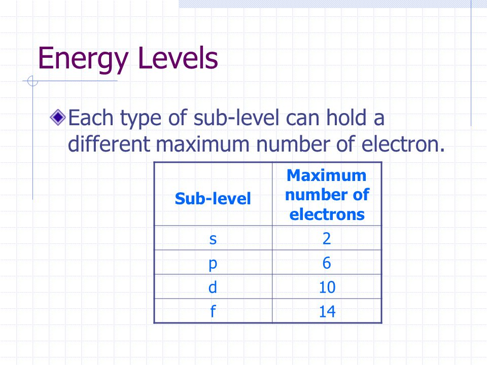 Energy Levels Each type of sub-level can hold a different maximum number of electron.