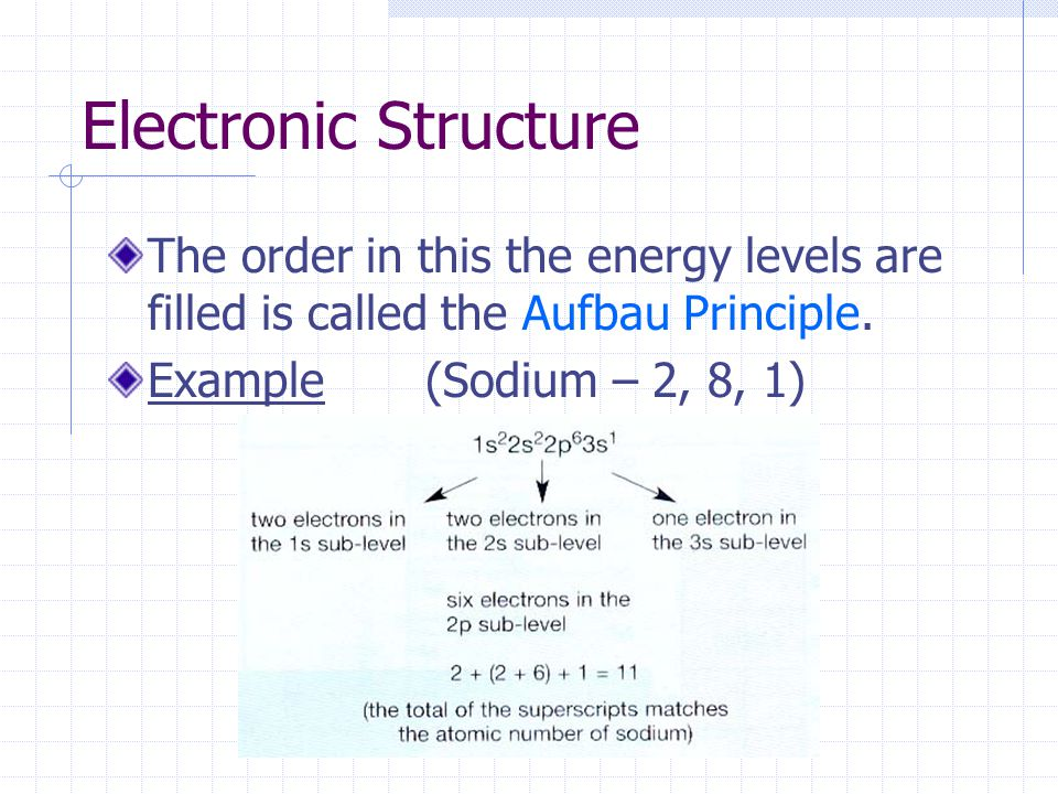 Electronic Structure The order in this the energy levels are filled is called the Aufbau Principle. Example(Sodium – 2, 8, 1)