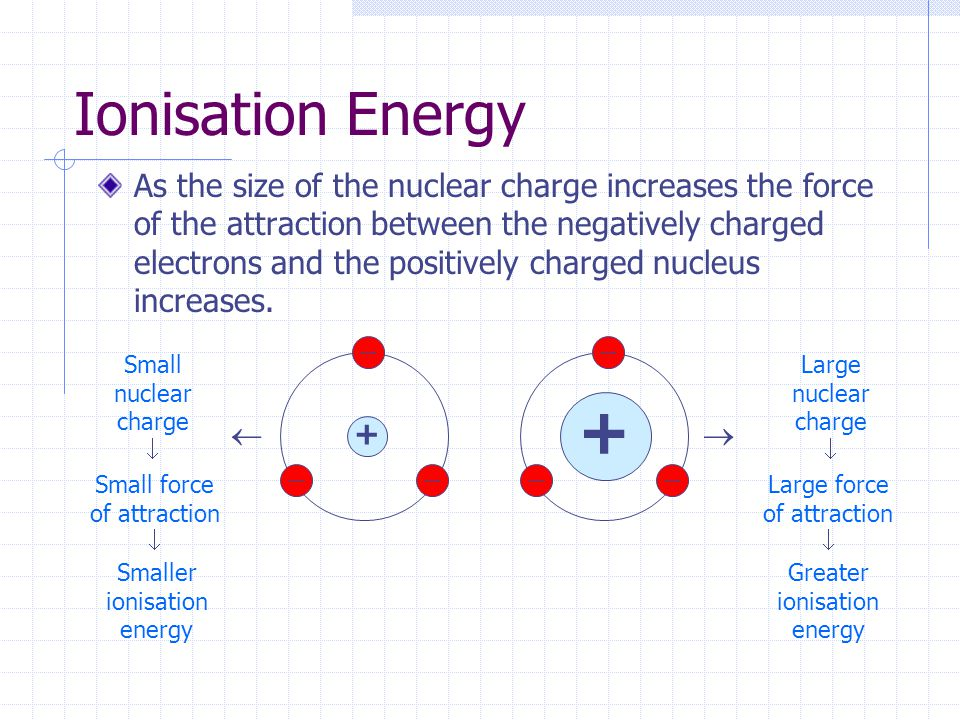 Ionisation Energy As the size of the nuclear charge increases the force of the attraction between the negatively charged electrons and the positively charged nucleus increases.