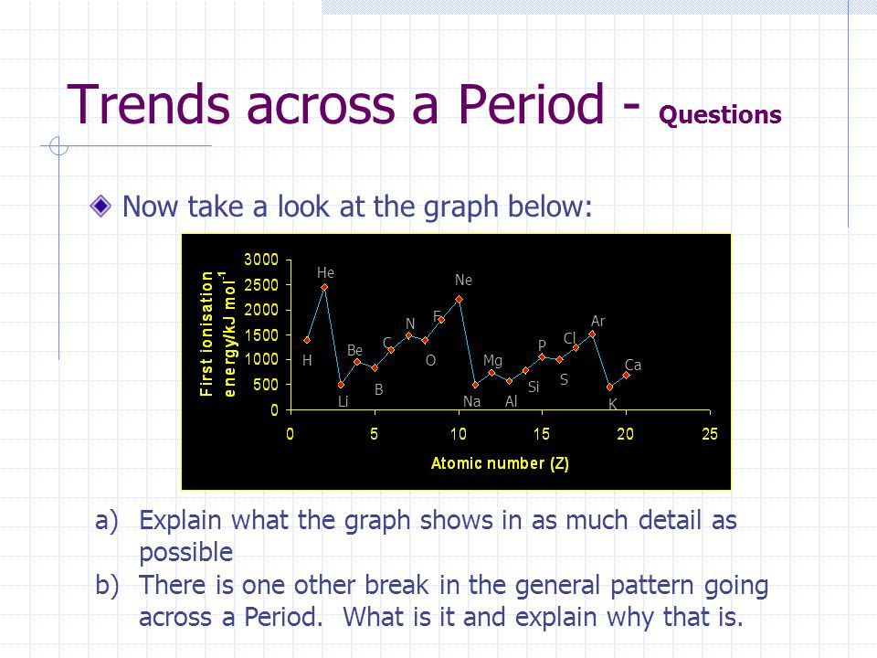 Trends across a Period - Questions Now take a look at the graph below: a)Explain what the graph shows in as much detail as possible b)There is one oth