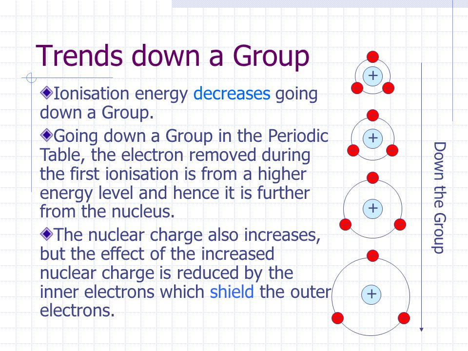 Trends down a Group + + + + Down the Group Ionisation energy decreases going down a Group.