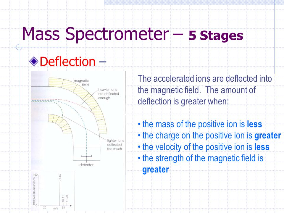 Mass Spectrometer – 5 Stages Deflection – The accelerated ions are deflected into the magnetic field. The amount of deflection is greater when: the ma