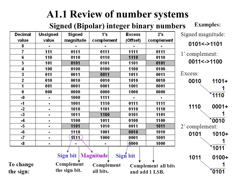A1.1 Review of number systems Signed (Bipolar) integer binary numbers Sign bitMagnitude Sign bit To change the sign: Complement the sign bit.