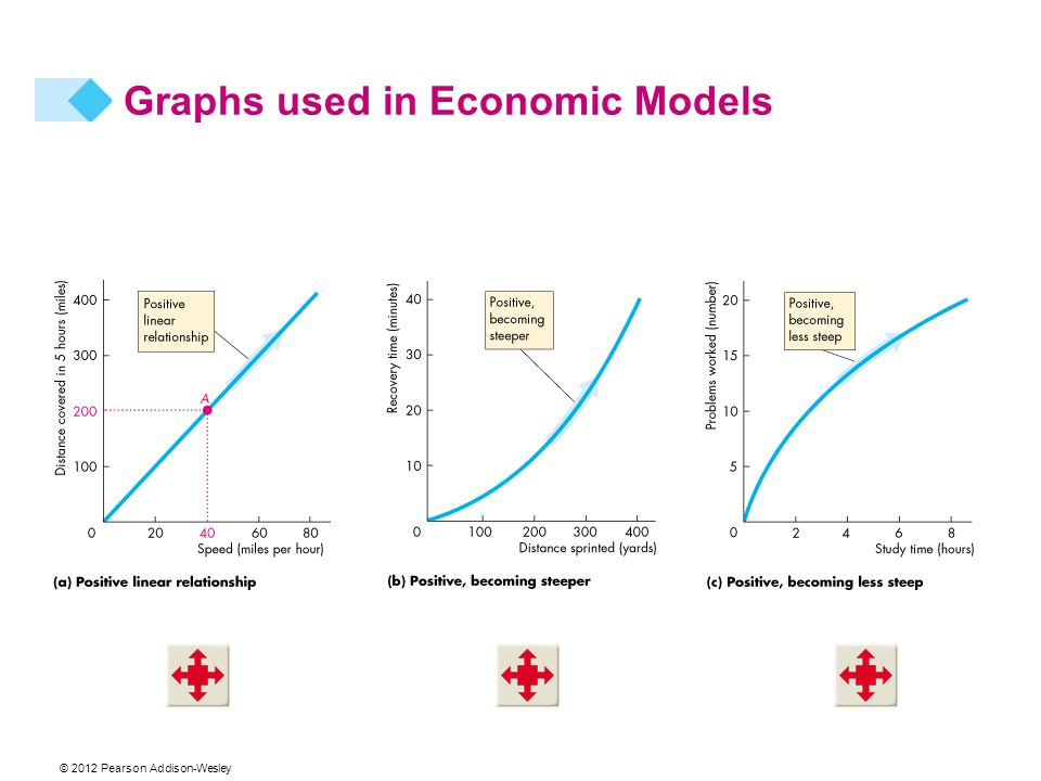 © 2012 Pearson Addison-Wesley Graphs used in Economic Models
