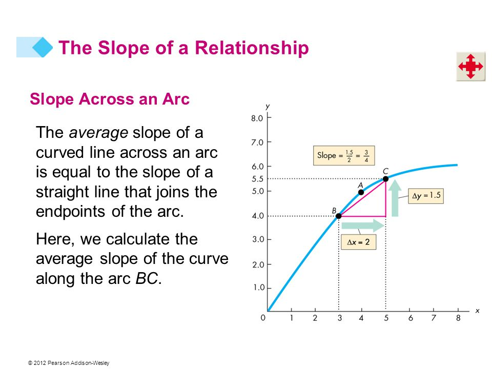 Slope Across an Arc The average slope of a curved line across an arc is equal to the slope of a straight line that joins the endpoints of the arc.