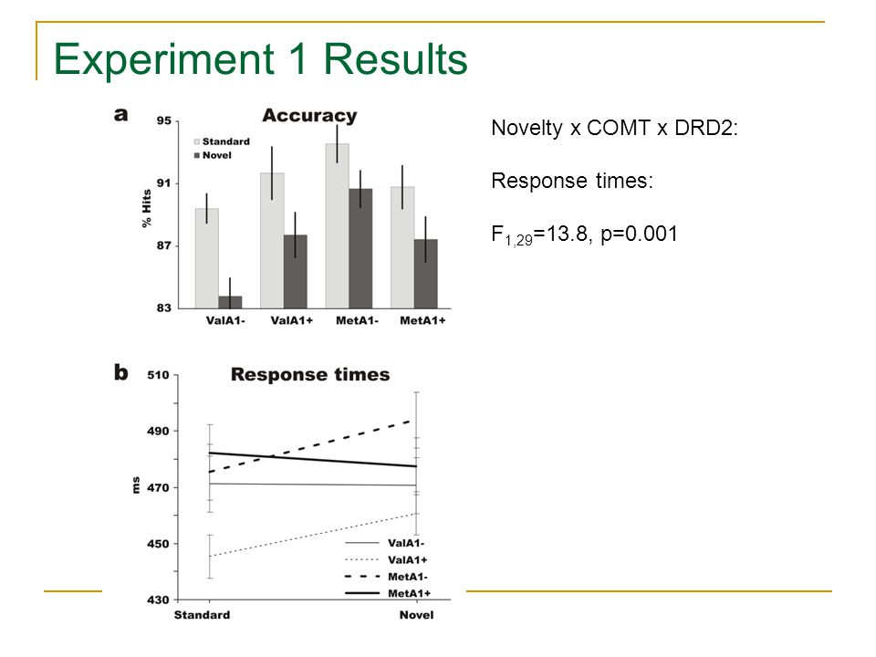 Novelty x COMT x DRD2: Response times: F 1,29 =13.8, p=0.001 Experiment 1 Results
