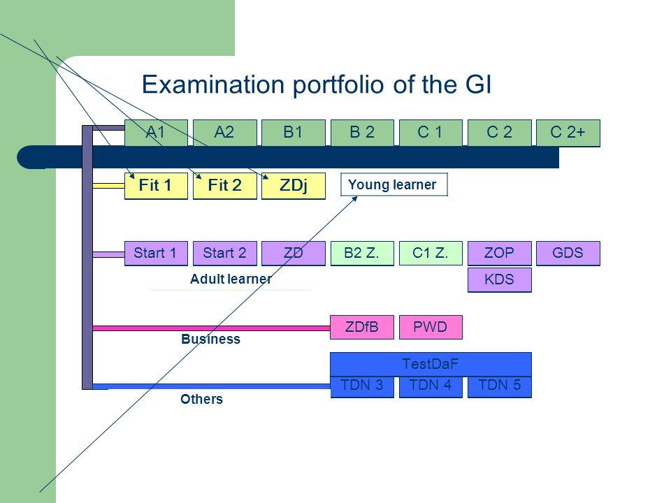 A1A2B1B 2C 1C 2C 2+ Examination portfolio of the GI Fit 1Fit 2ZDj ZDStart 1Start 2 C1 Z.