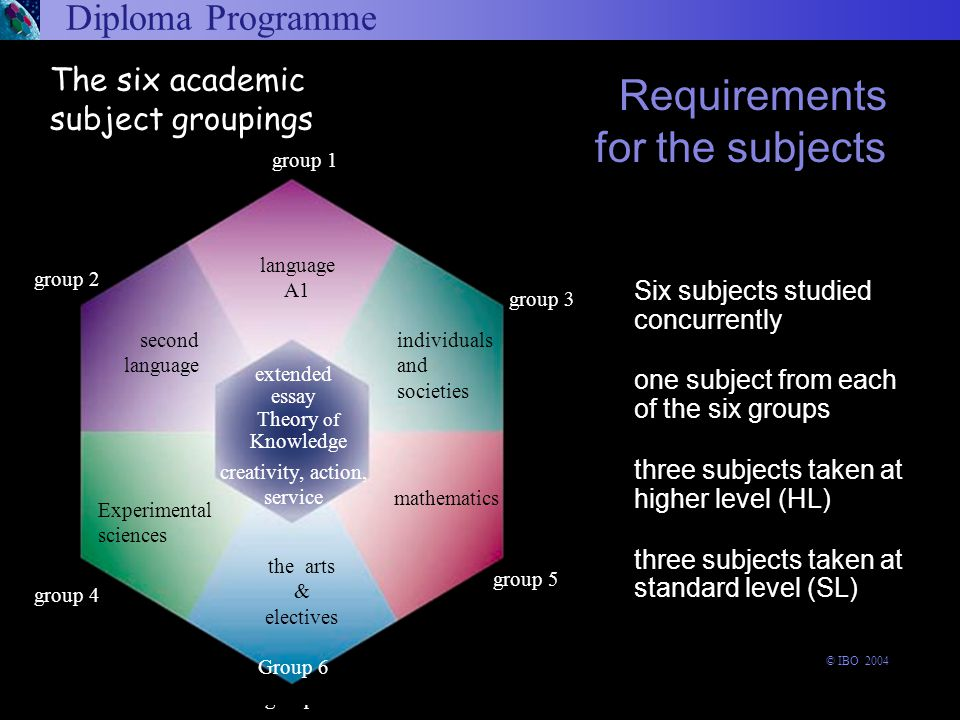 Diploma Programme Six subjects studied concurrently one subject from each of the six groups three subjects taken at higher level (HL) three subjects taken at standard level (SL) Requirements for the subjects group 6 experimental sciences © IBO 2004 The six academic subject groupings Theory of Knowledge the arts & electives group 1 language A1 extended essay group 3 group 5 group 2 second language creativity, action, service individuals and societies mathematics group 4 Experimental sciences Group 6
