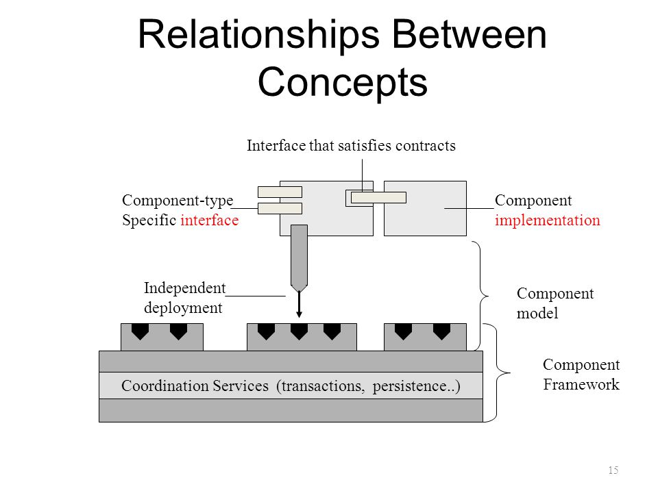 Relationships Between Concepts Interface that satisfies contracts Component implementation Component model Independent deployment Component-type Specific interface Coordination Services (transactions, persistence..) Component Framework 15