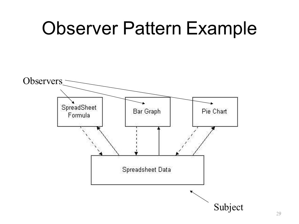 Observer Pattern Example Subject Observers 29