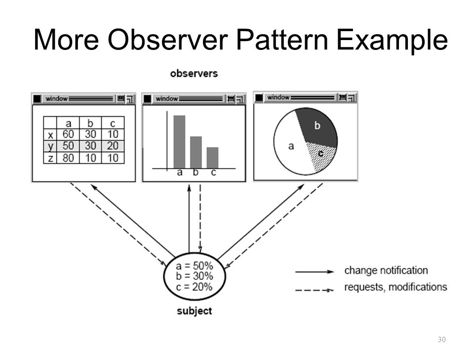 More Observer Pattern Example 30