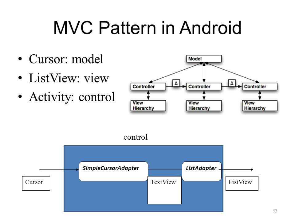MVC Pattern in Android Cursor: model ListView: view Activity: control 33 SimpleCursorAdapterListAdapter CursorTextViewListView control