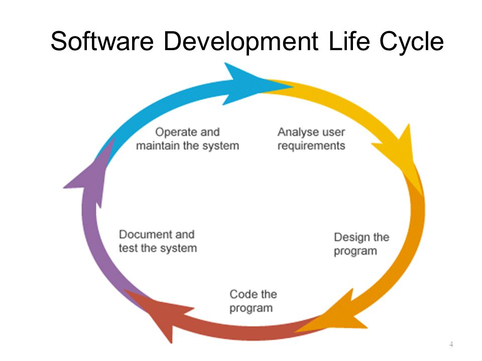 Software Development Life Cycle 4
