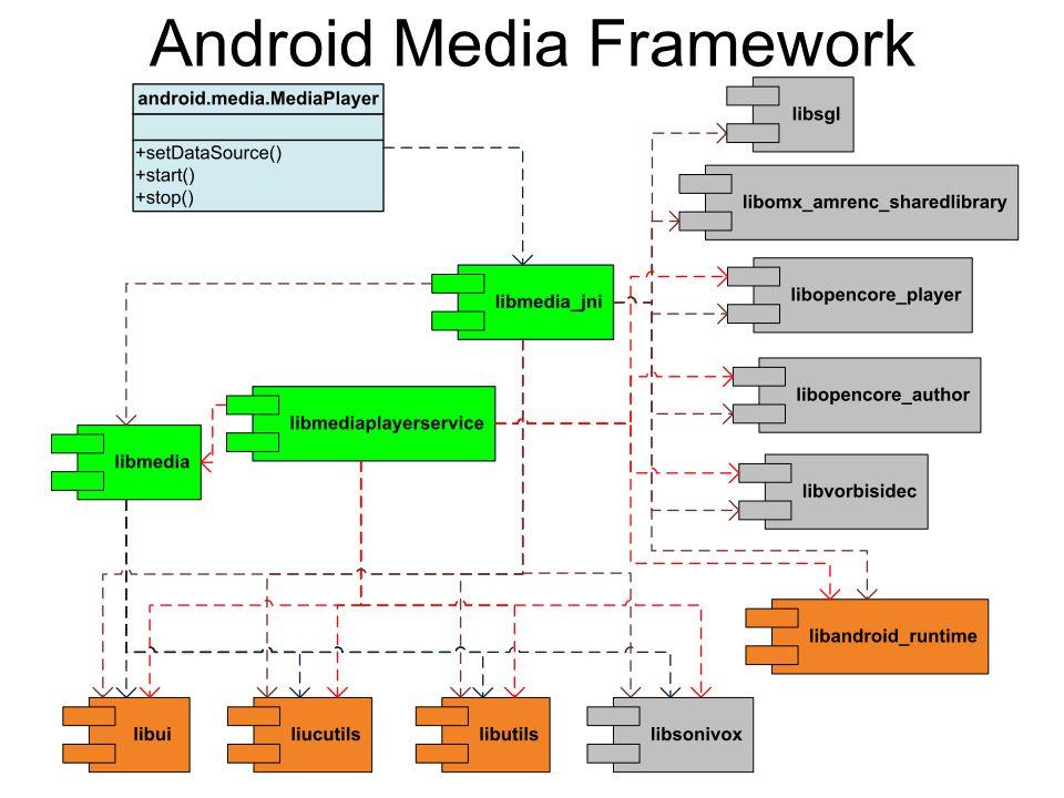 42 Android Media Framework