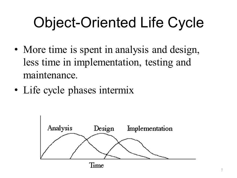 Object-Oriented Life Cycle More time is spent in analysis and design, less time in implementation, testing and maintenance.