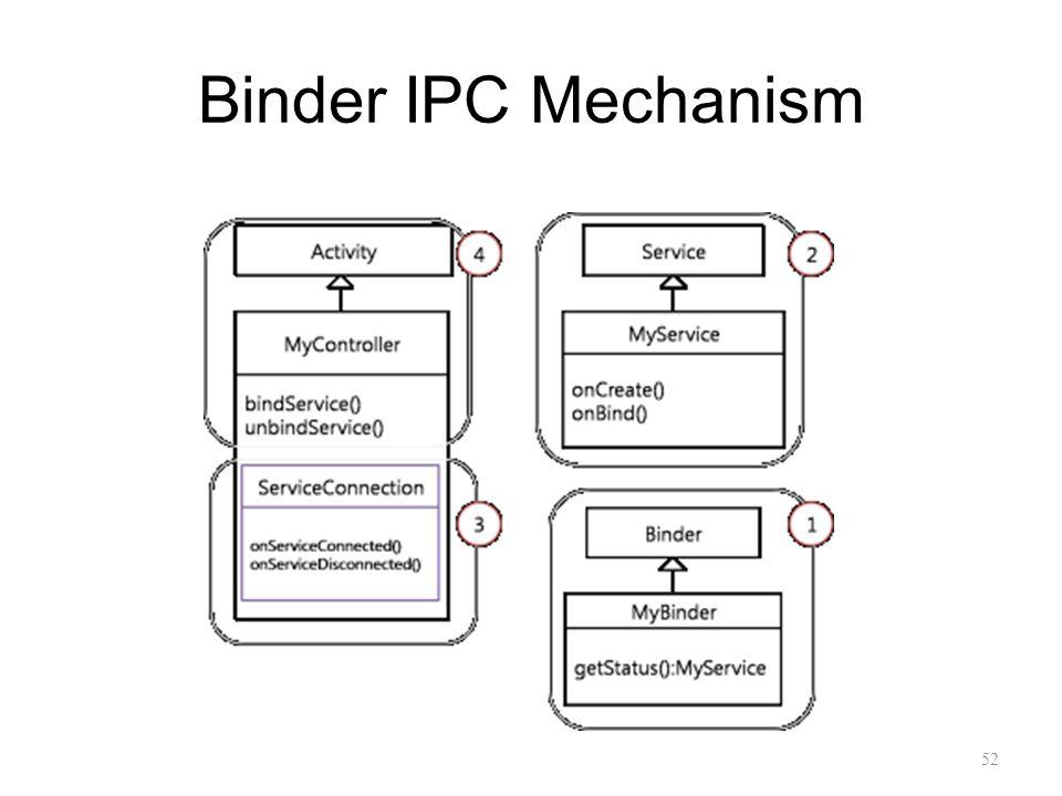 Binder IPC Mechanism 52