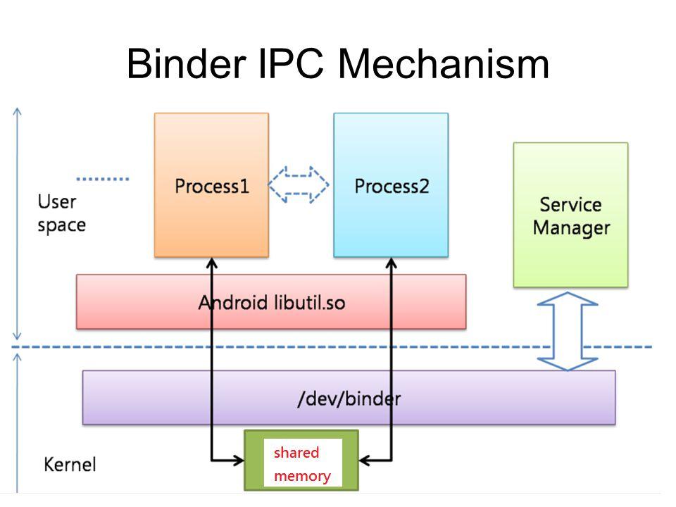 Binder IPC Mechanism 53