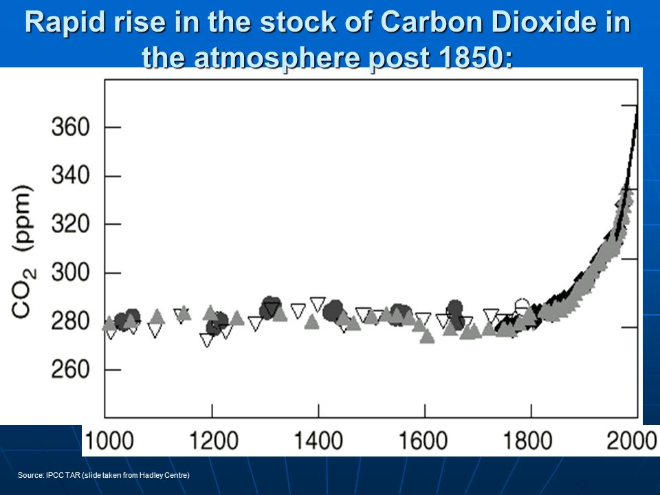 Rapid rise in the stock of Carbon Dioxide in the atmosphere post 1850: Source: IPCC TAR (slide taken from Hadley Centre)