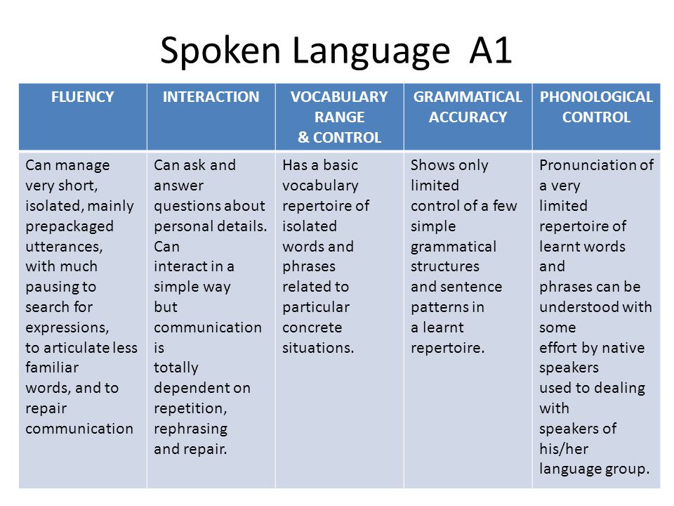 Spoken Language A1 FLUENCYINTERACTIONVOCABULARY RANGE & CONTROL GRAMMATICAL ACCURACY PHONOLOGICAL CONTROL Can manage very short, isolated, mainly prep
