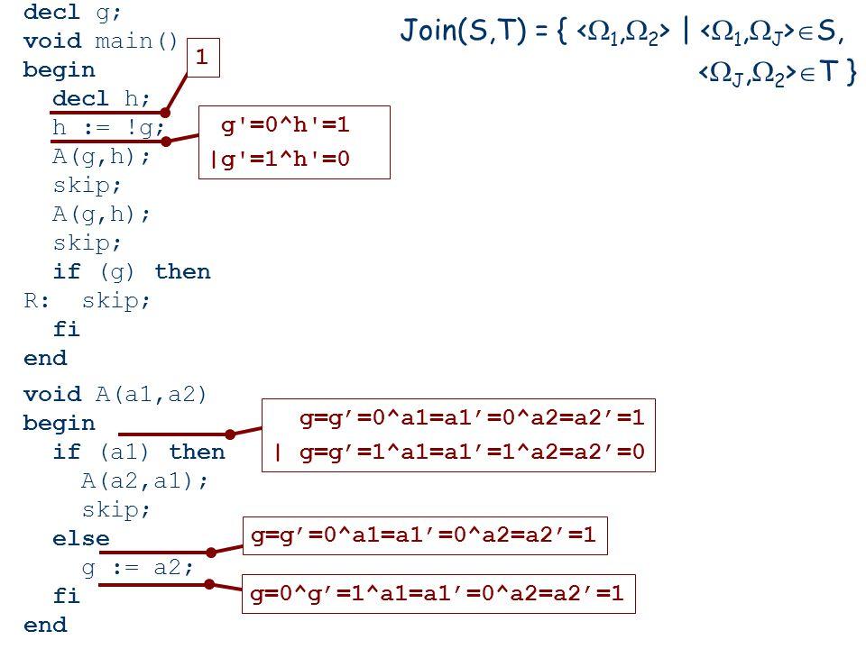 decl g; void main() begin decl h; h := !g; A(g,h); skip; A(g,h); skip; if (g) then R: skip; fi end void A(a1,a2) begin if (a1) then A(a2,a1); skip; else g := a2; fi end 1 g =0^h =1 |g =1^h =0 g=g'=0^a1=a1'=0^a2=a2'=1 | g=g'=1^a1=a1'=1^a2=a2'=0 g=g'=0^a1=a1'=0^a2=a2'=1g=0^g'=1^a1=a1'=0^a2=a2'=1 Join(S,T) = { |  S,  T }