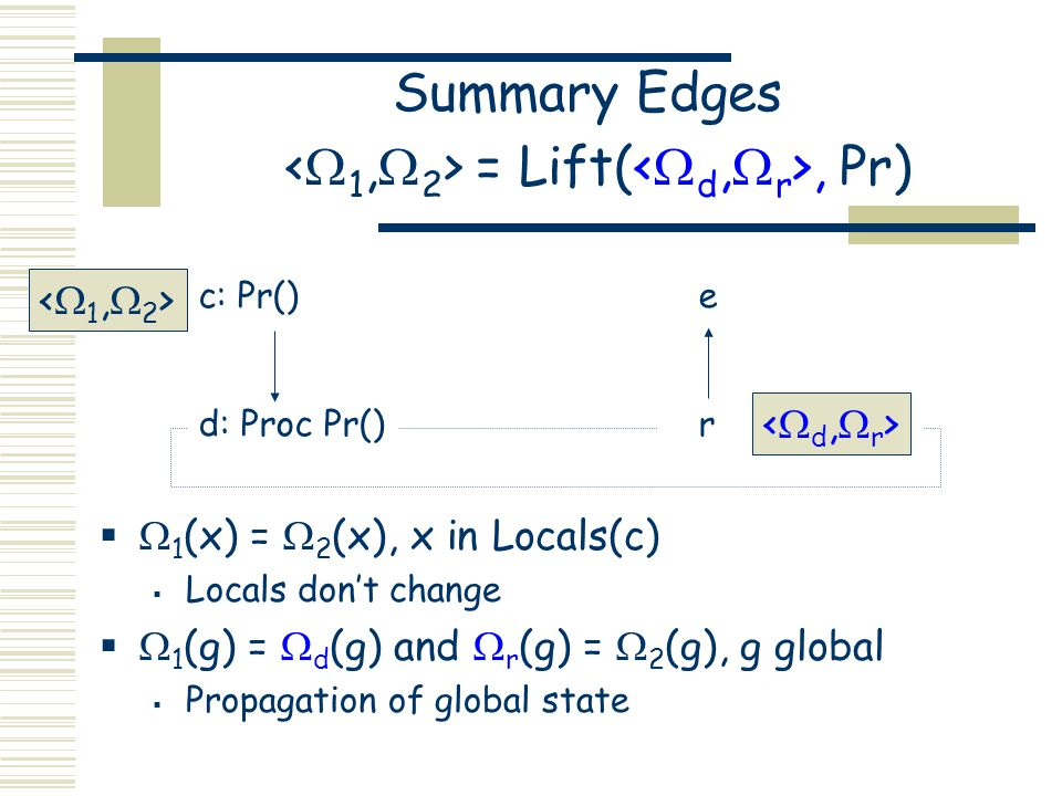 Summary Edges = Lift(, Pr)   1 (x) =  2 (x), x in Locals(c)  Locals don't change   1 (g) =  d (g) and  r (g) =  2 (g), g global  Propagation
