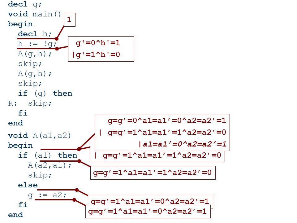 decl g; void main() begin decl h; h := !g; A(g,h); skip; A(g,h); skip; if (g) then R: skip; fi end void A(a1,a2) begin if (a1) then A(a2,a1); skip; else g := a2; fi end 1 g =0^h =1 |g =1^h =0 g=g'=0^a1=a1'=0^a2=a2'=1 | g=g'=1^a1=a1'=1^a2=a2'=0 g=g'=1^a1=a1'=1^a2=a2'=0 g=g'=0^a1=a1'=0^a2=a2'=1 | g=g'=1^a1=a1'=1^a2=a2'=0 |a1=a1'=0^a2=a2'=1 g=g'=1^a1=a1'=0^a2=a2'=1