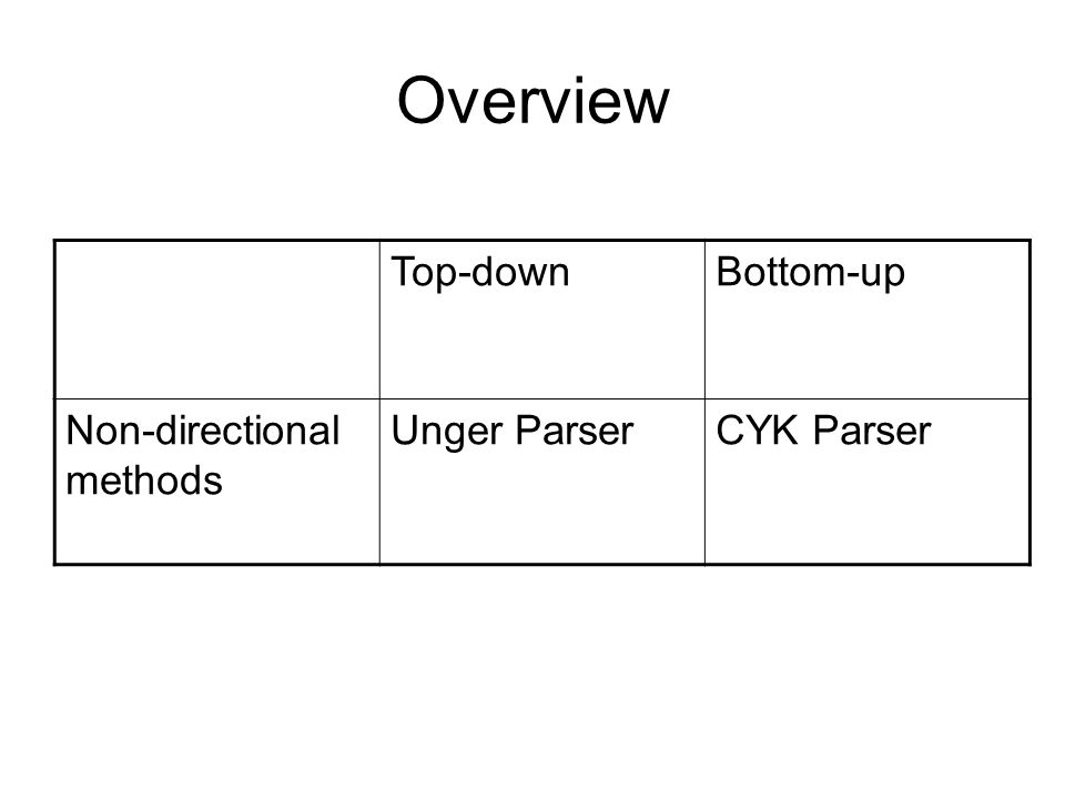 Overview Top-downBottom-up Non-directional methods Unger ParserCYK Parser