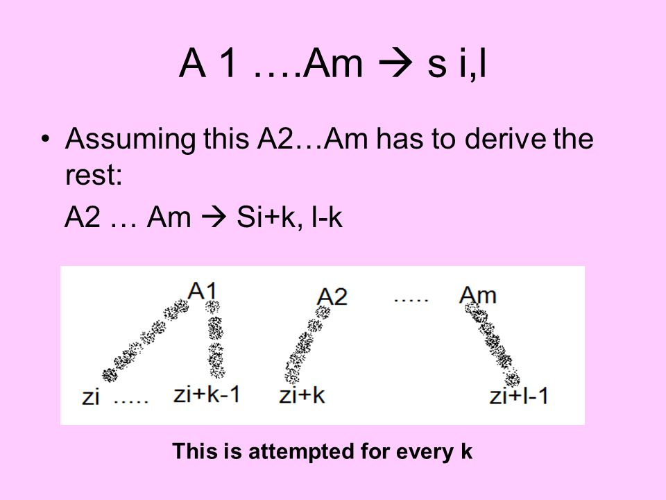 A 1 ….Am  s i,l Assuming this A2…Am has to derive the rest: A2 … Am  Si+k, l-k This is attempted for every k