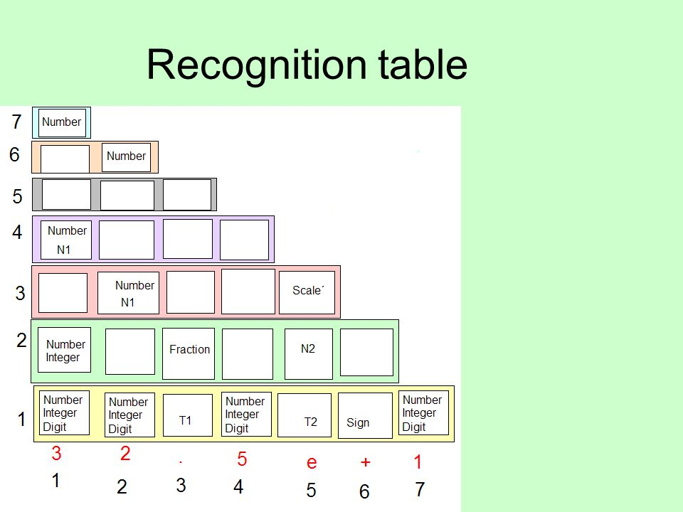 Recognition table