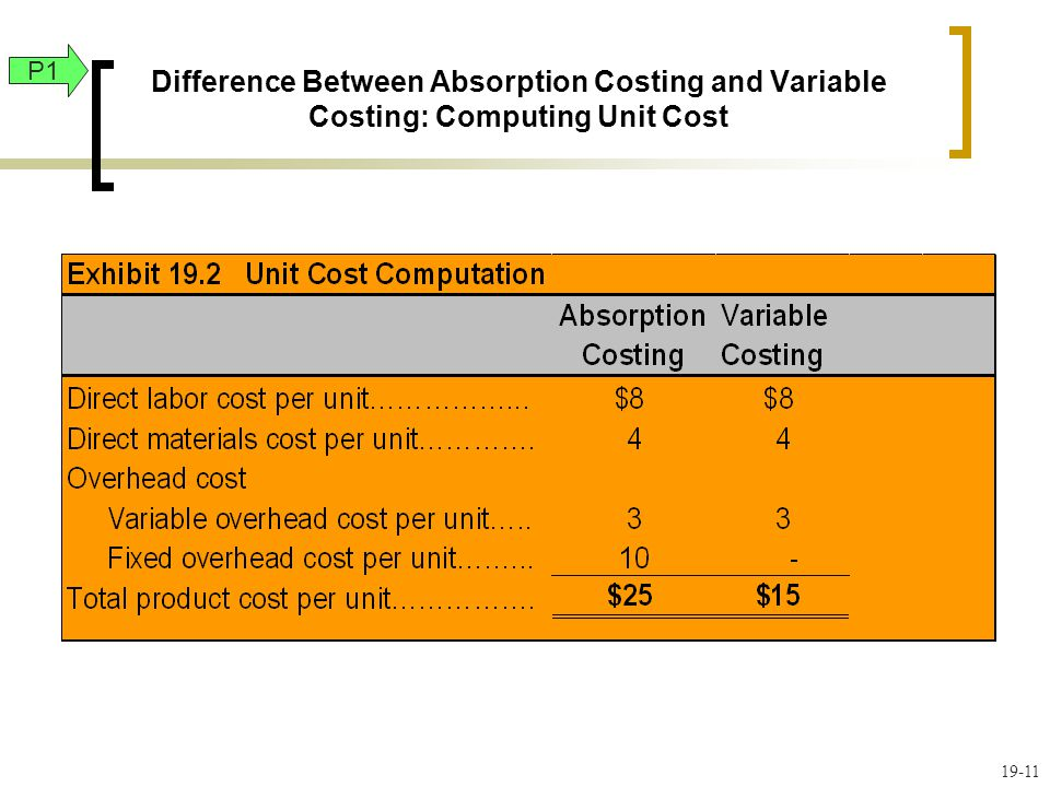 19-11 Difference Between Absorption Costing and Variable Costing: Computing Unit Cost P1