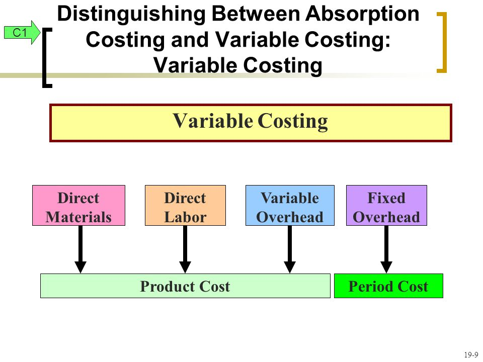 19-30 Planning Production: Income Under Absorption Costing for Different Production Levels C2 Exhibit 19.10