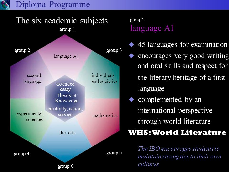 The IBO encourages students to maintain strong ties to their own cultures u 45 languages for examination u encourages very good writing and oral skills and respect for the literary heritage of a first language u complemented by an international perspective through world literature WHS: World Literature Arts and Electives Diploma Programme group 1 language A1 arts and electives group 6 experimental sciences The six academic subjects Theory of Knowledge the arts group 1 language A1 extended essay group 3 group 5 group 2 second language creativity, action, service individuals and societies mathematics group 4