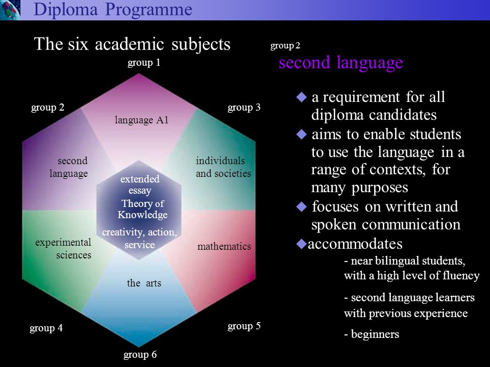 second language Diploma Programme group 2 u a requirement for all diploma candidates u aims to enable students to use the language in a range of contexts, for many purposes u focuses on written and spoken communication u accommodates - near bilingual students, with a high level of fluency - second language learners with previous experience - beginners Arts and Electives Language A1 Experimental sciences Second Language Individuals and societies Mathematics arts and electives language A1 experimental sciences second language individuals and societies mathematics group 6 experimental sciences The six academic subjects Theory of Knowledge the arts group 1 language A1 extended essay group 3 group 5 group 2 second language creativity, action, service individuals and societies mathematics group 4