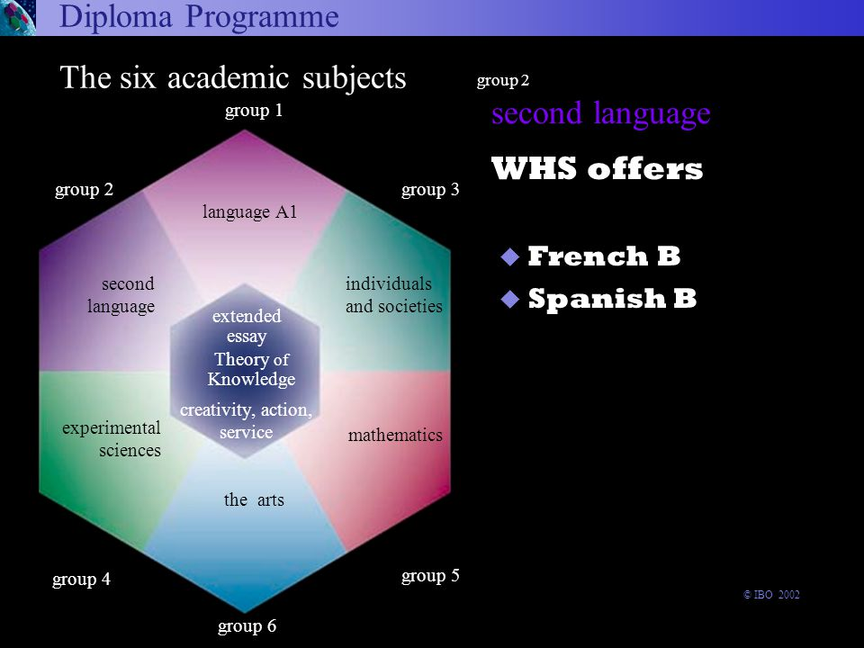 second language WHS offers Diploma Programme group 2 u French B  Spanish B Language A1 Experimental sciences Second Language Individuals and societies Mathematics group 6 experimental sciences The six academic subjects Theory of Knowledge the arts group 1 language A1 extended essay group 3 group 5 group 2 second language creativity, action, service individuals and societies mathematics group 4 © IBO 2002