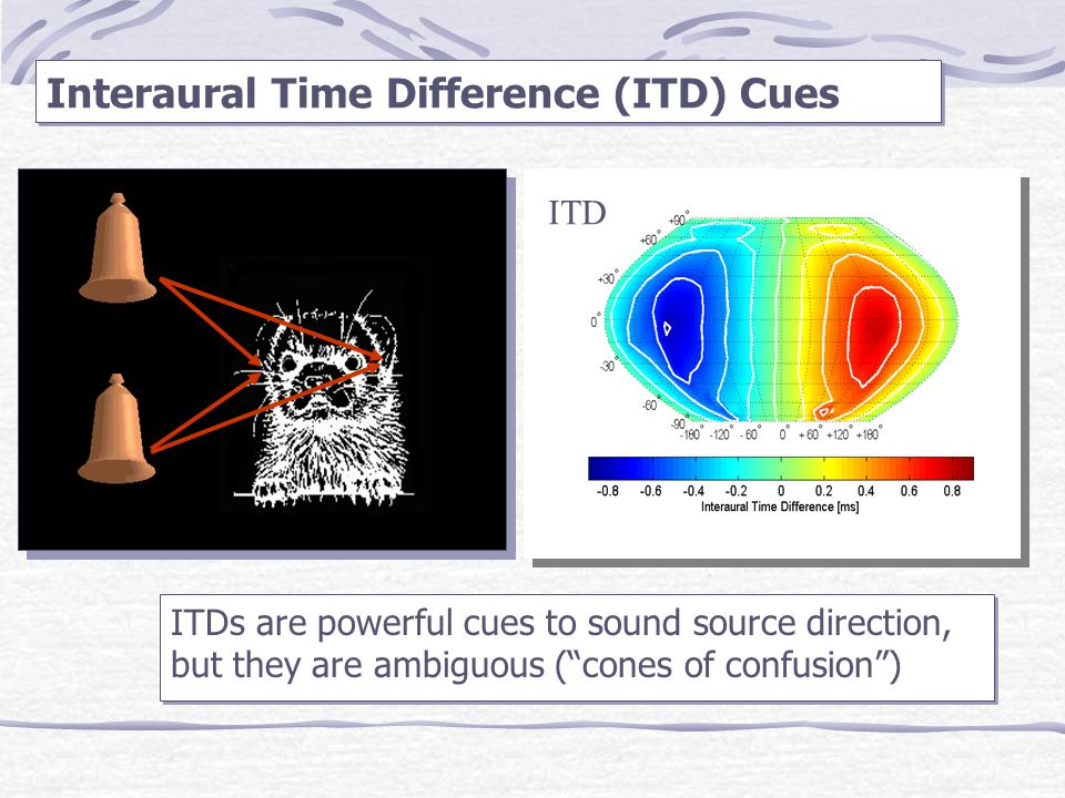"""Interaural Time Difference (ITD) Cues ITD ITDs are powerful cues to sound source direction, but they are ambiguous (""""cones of confusion"""")"""
