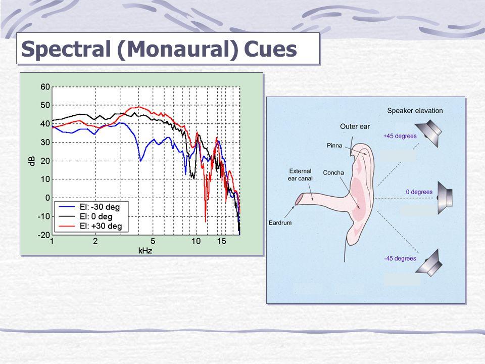 Spectral (Monaural) Cues