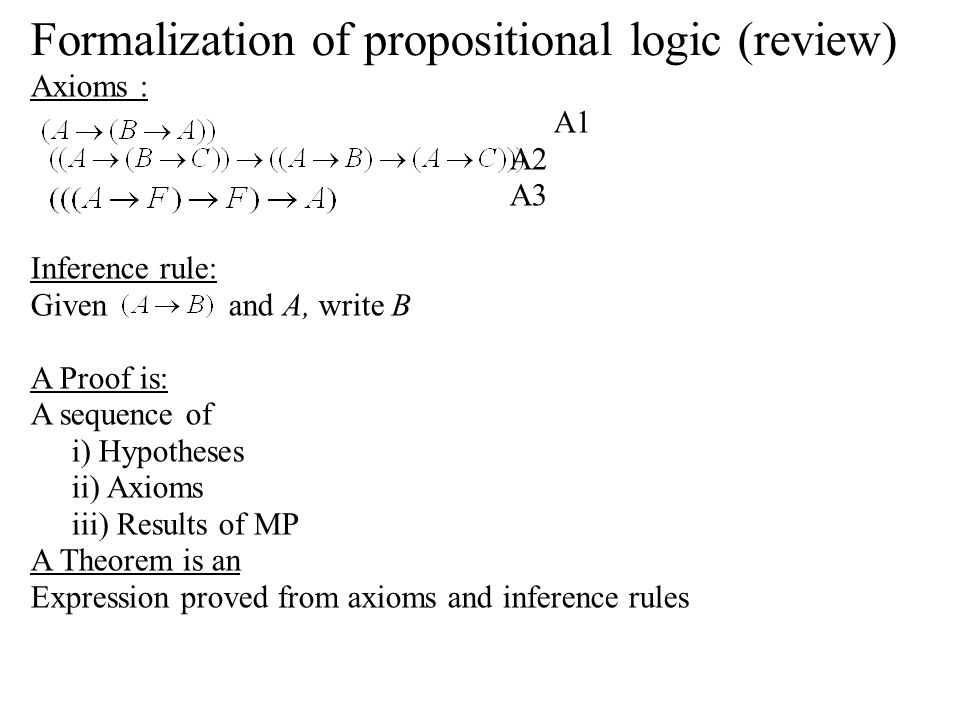 Formalization of propositional logic (review) Axioms : A1 A2 A3 Inference rule: Given and A, write B A Proof is: A sequence of i) Hypotheses ii) Axioms iii) Results of MP A Theorem is an Expression proved from axioms and inference rules