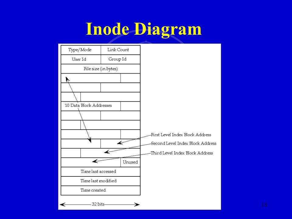 SMU SM 18 Inode Diagram
