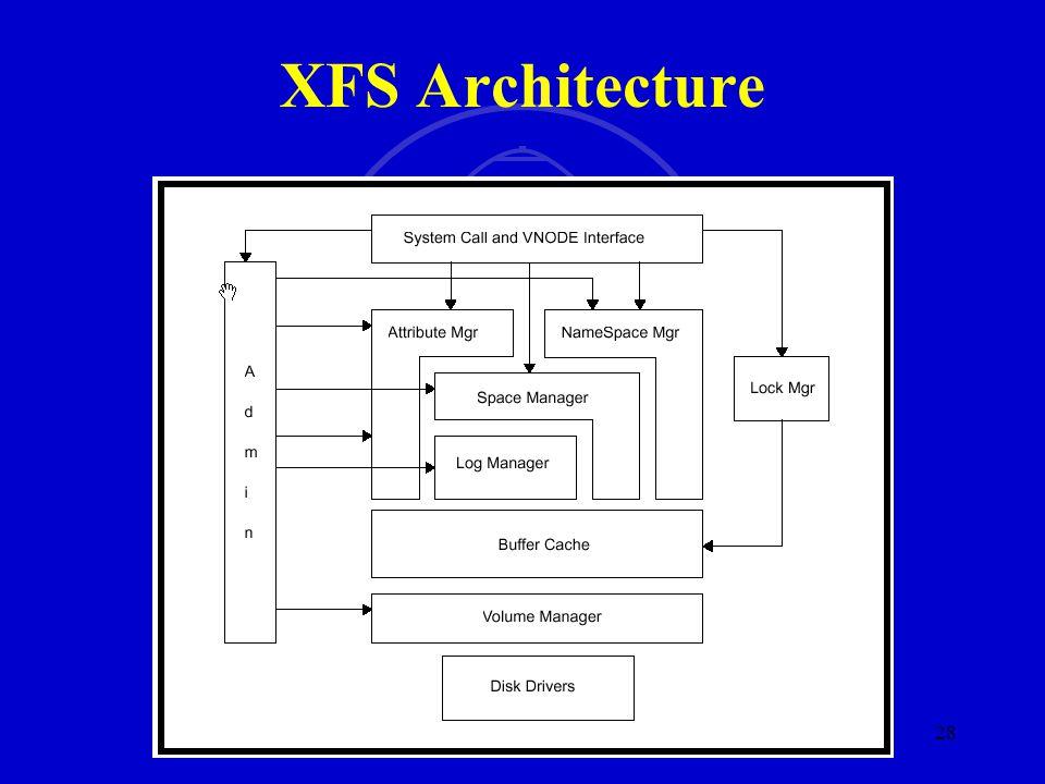 SMU SM 28 XFS Architecture