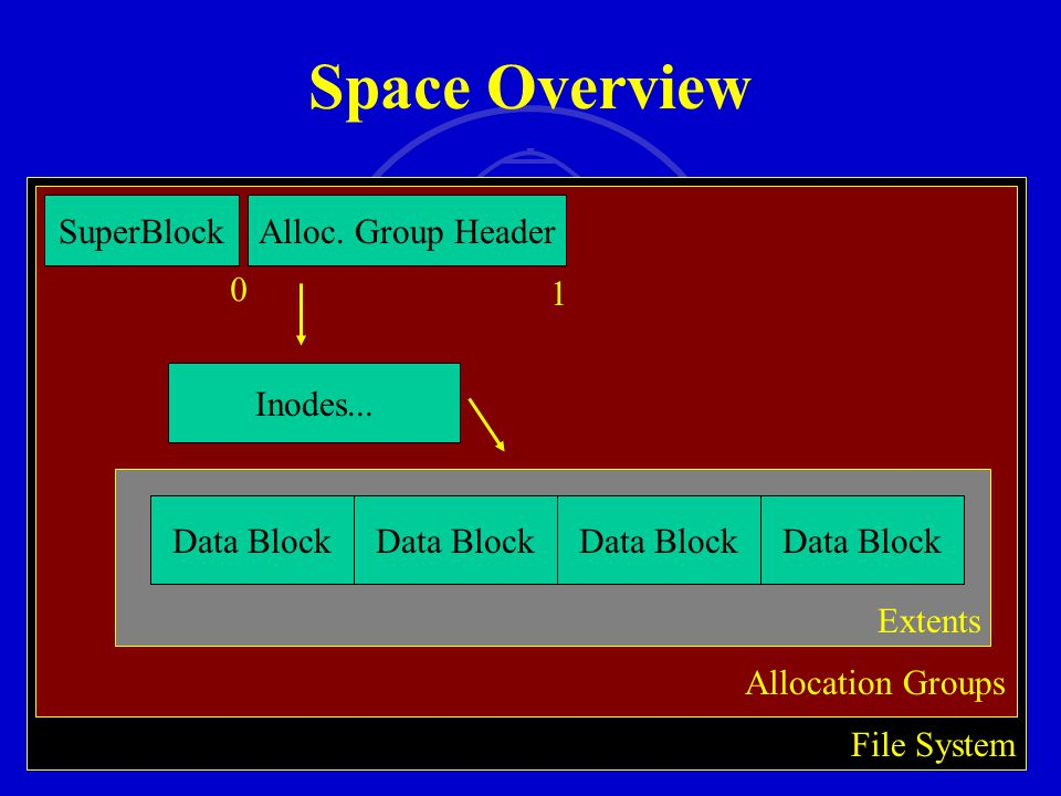 SMU SM 29 Space Overview File System Allocation Groups SuperBlockAlloc. Group Header 0 1 Inodes... Extents Data Block