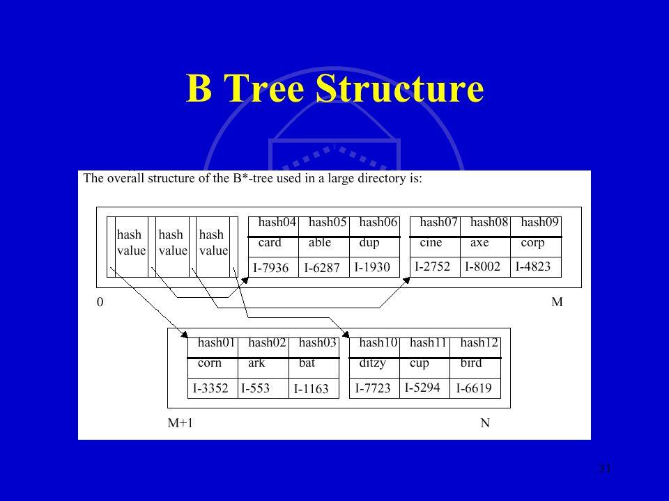 SMU SM 31 B Tree Structure