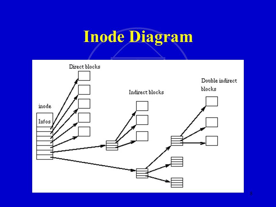 SMU SM 8 Inode Diagram