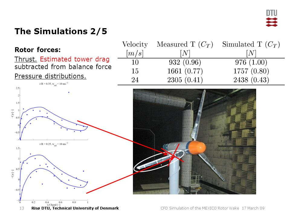 Risø DTU, Technical University of Denmark The Simulations 2/5 Rotor forces: Thrust.
