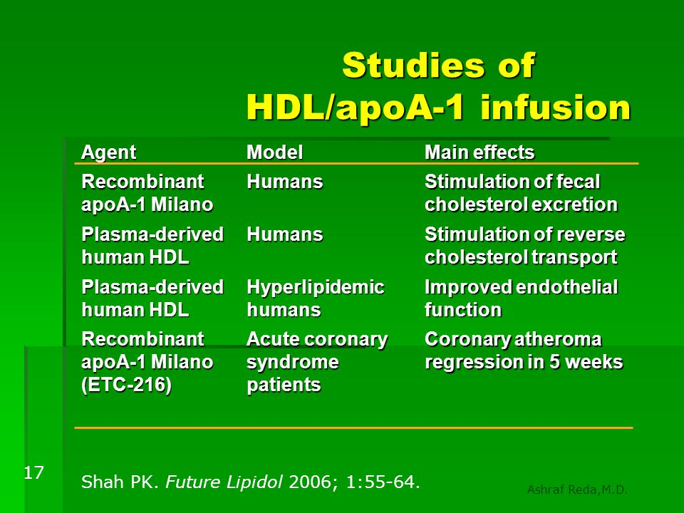 Studies of HDL/apoA-1 infusion Shah PK. Future Lipidol 2006; 1:55-64. AgentModel Main effects Recombinant apoA-1 Milano Humans Stimulation of fecal ch